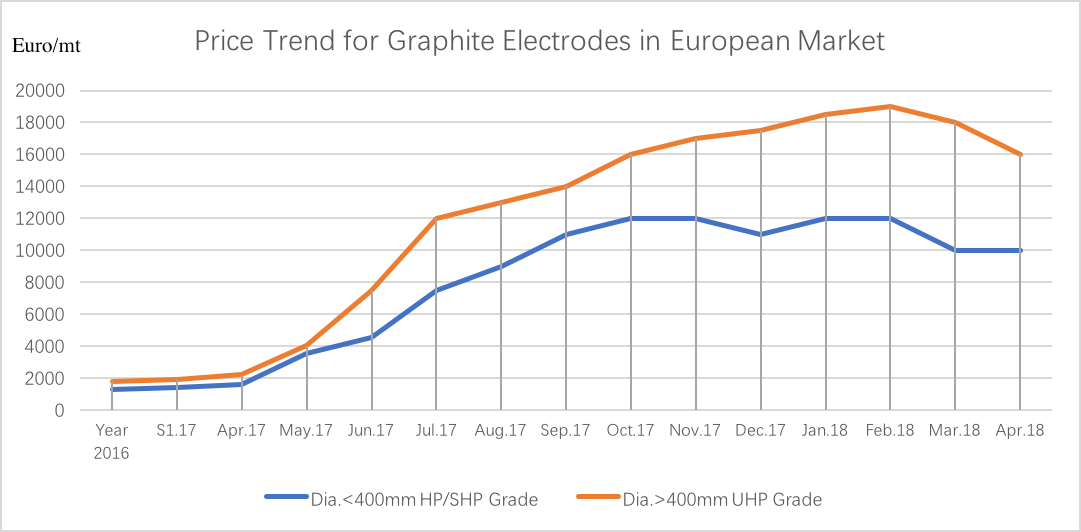 graphite electrode prices, JAN 17 - APR 18