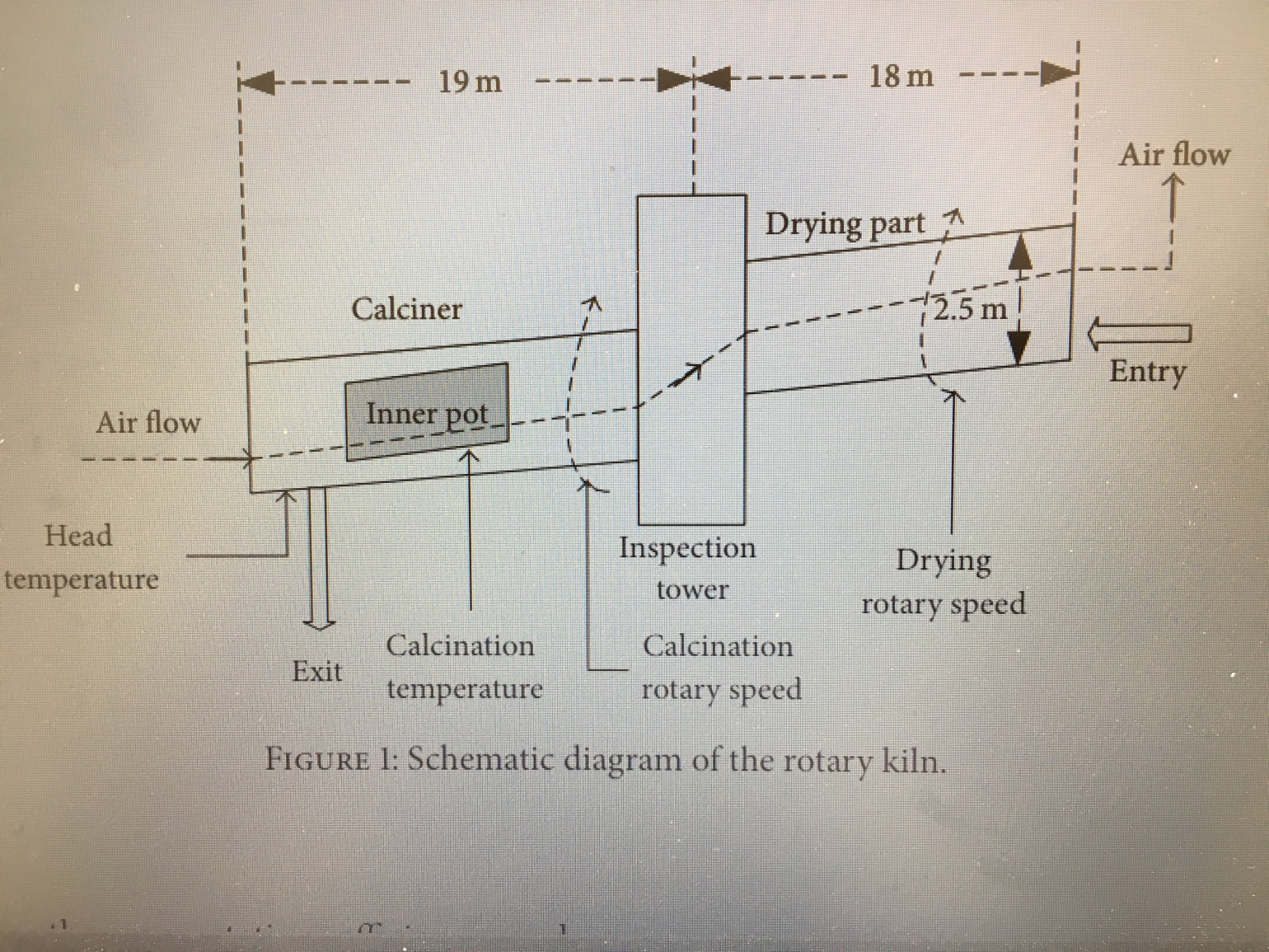 rotary kiln as a means to calcination