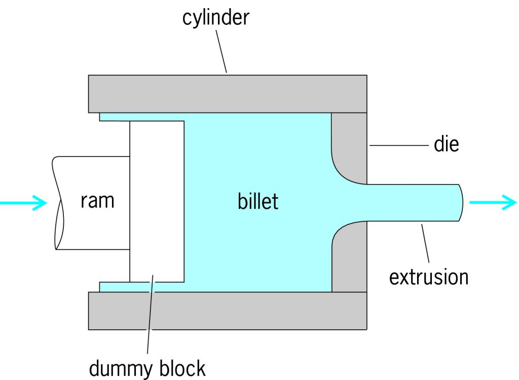 Schematic-of-the-direct-hot-extrusion-process.jpg